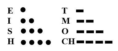 TRUYỀN TIN (Bài 1, Bài 2) (Bậc Hướng Thiện)